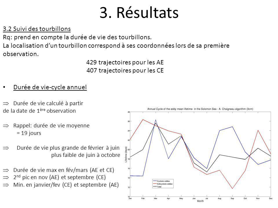 3. Résultats 3.2 Suivi des tourbillons Rq: prend en compte la durée de vie des tourbillons. La localisation dun tourbillon correspond à ses coordonnée