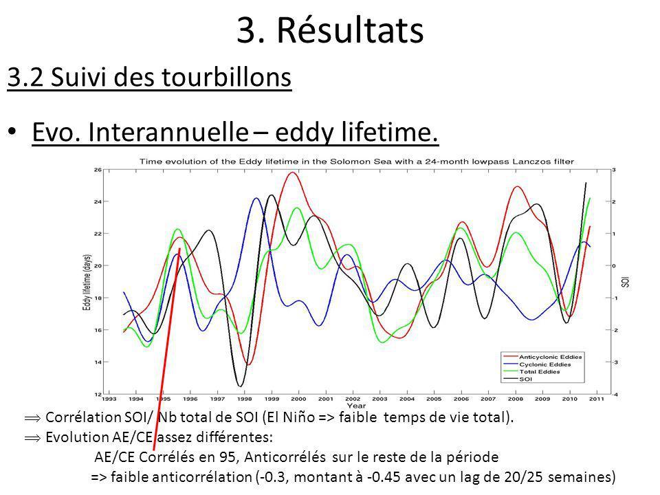 3. Résultats 3.2 Suivi des tourbillons Evo. Interannuelle – eddy lifetime. Corrélation SOI/ Nb total de SOI (El Niño => faible temps de vie total). Ev