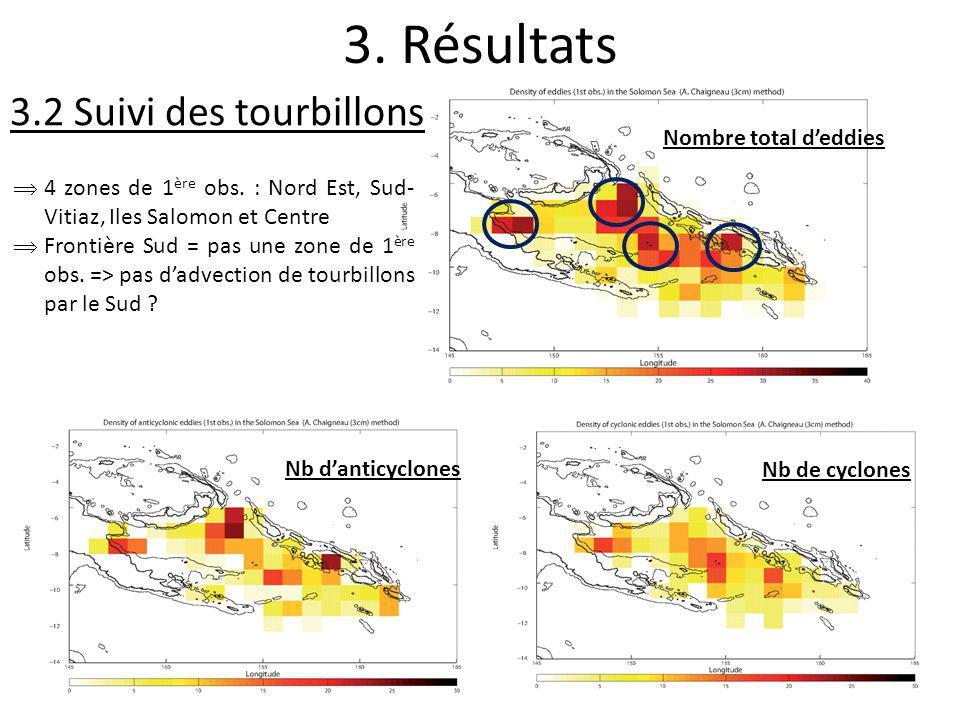3. Résultats Nb danticyclones Nombre total deddies Nb de cyclones 4 zones de 1 ère obs. : Nord Est, Sud- Vitiaz, Iles Salomon et Centre Frontière Sud