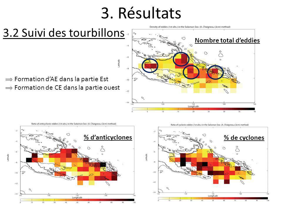 3. Résultats % danticyclones Nombre total deddies % de cyclones Formation dAE dans la partie Est Formation de CE dans la partie ouest 3.2 Suivi des to