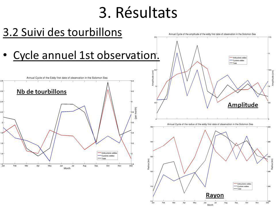 3. Résultats 3.2 Suivi des tourbillons Cycle annuel 1st observation. Nb de tourbillons Amplitude Rayon