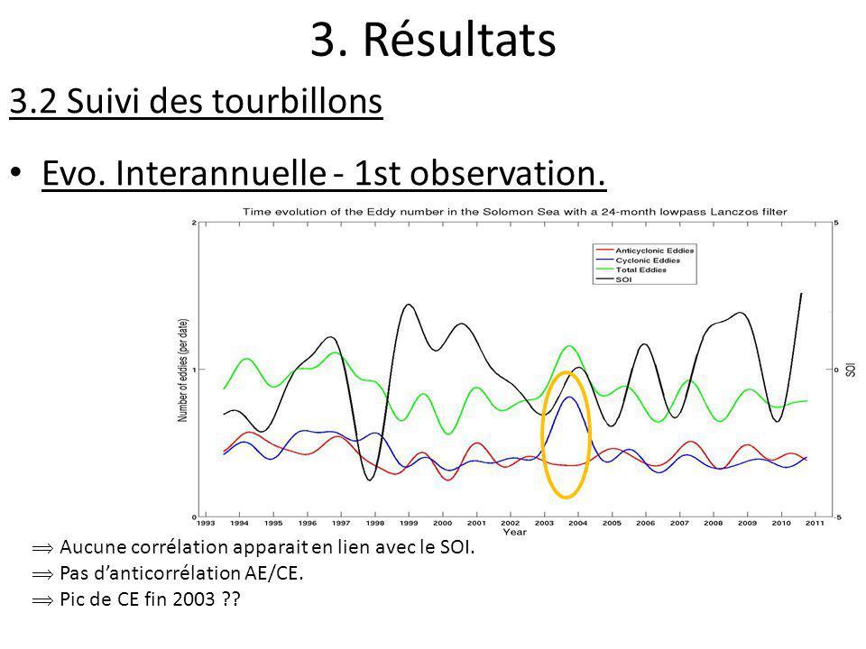 3. Résultats 3.2 Suivi des tourbillons Evo. Interannuelle - 1st observation. Aucune corrélation apparait en lien avec le SOI. Pas danticorrélation AE/