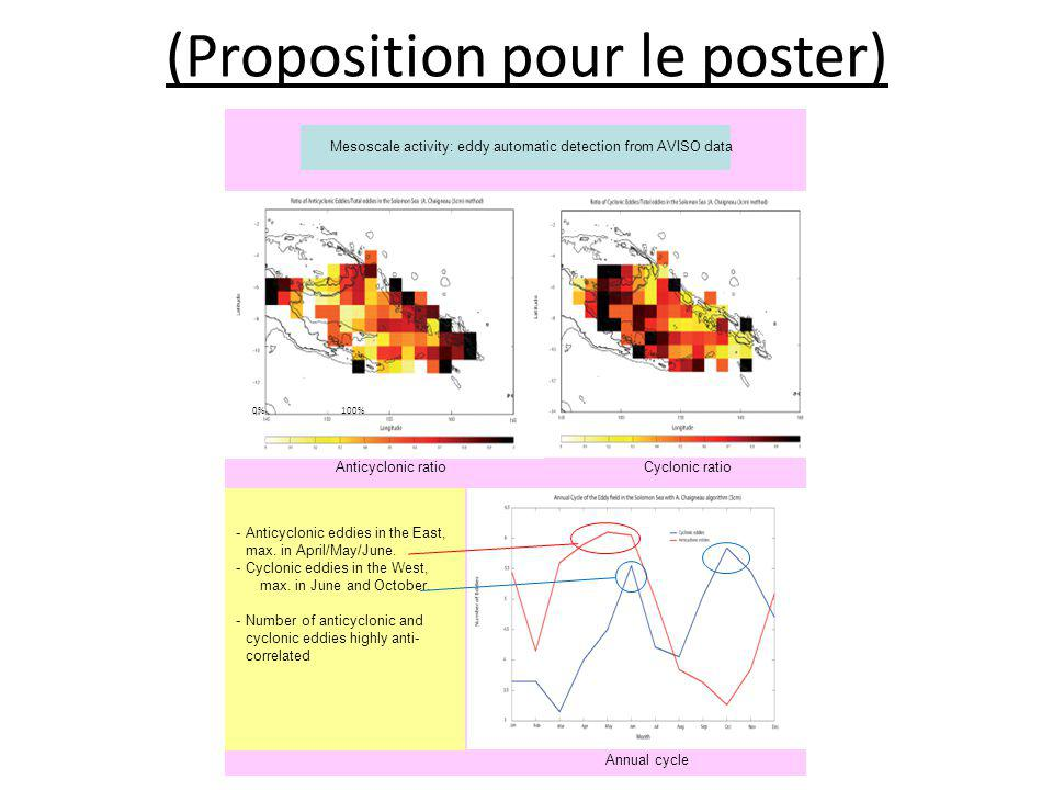 (Proposition pour le poster) Mesoscale activity: eddy automatic detection from AVISO data 0% 100% Anticyclonic ratio Cyclonic ratio Annual cycle -Anti