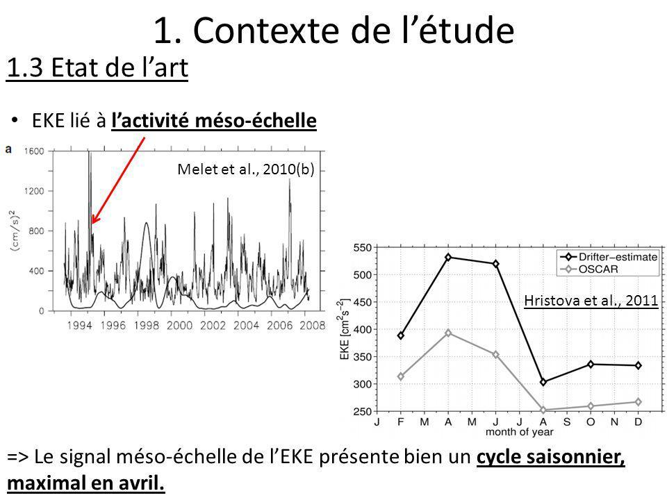 EKE lié à lactivité méso-échelle Hristova et al., 2011 => Le signal méso-échelle de lEKE présente bien un cycle saisonnier, maximal en avril. 1. Conte