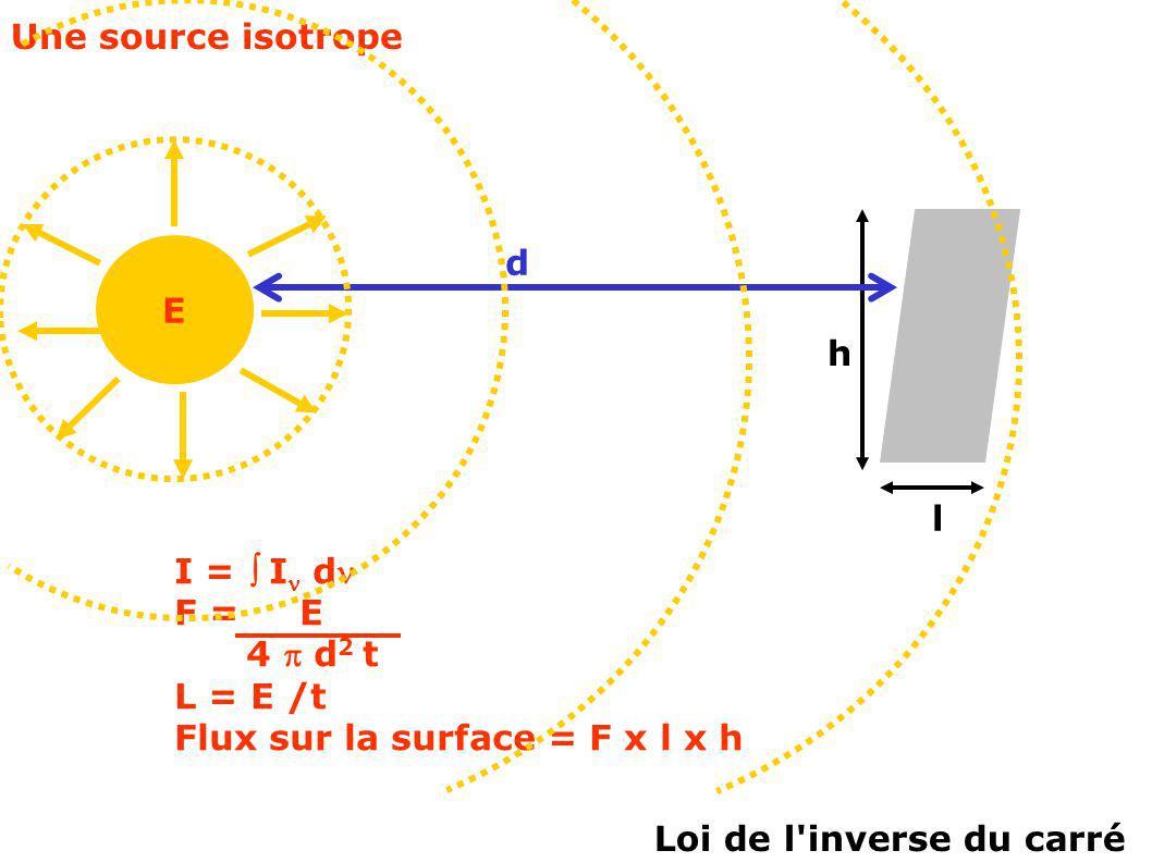 Une source isotrope E d h l I = I d F = E 4 d 2 t L = E /t Flux sur la surface = F x l x h Loi de l'inverse du carré