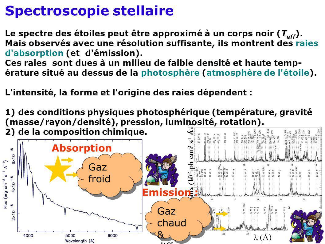 Spectroscopie stellaire Le spectre des étoiles peut être approximé à un corps noir (T eff ). Mais observés avec une résolution suffisante, ils montren