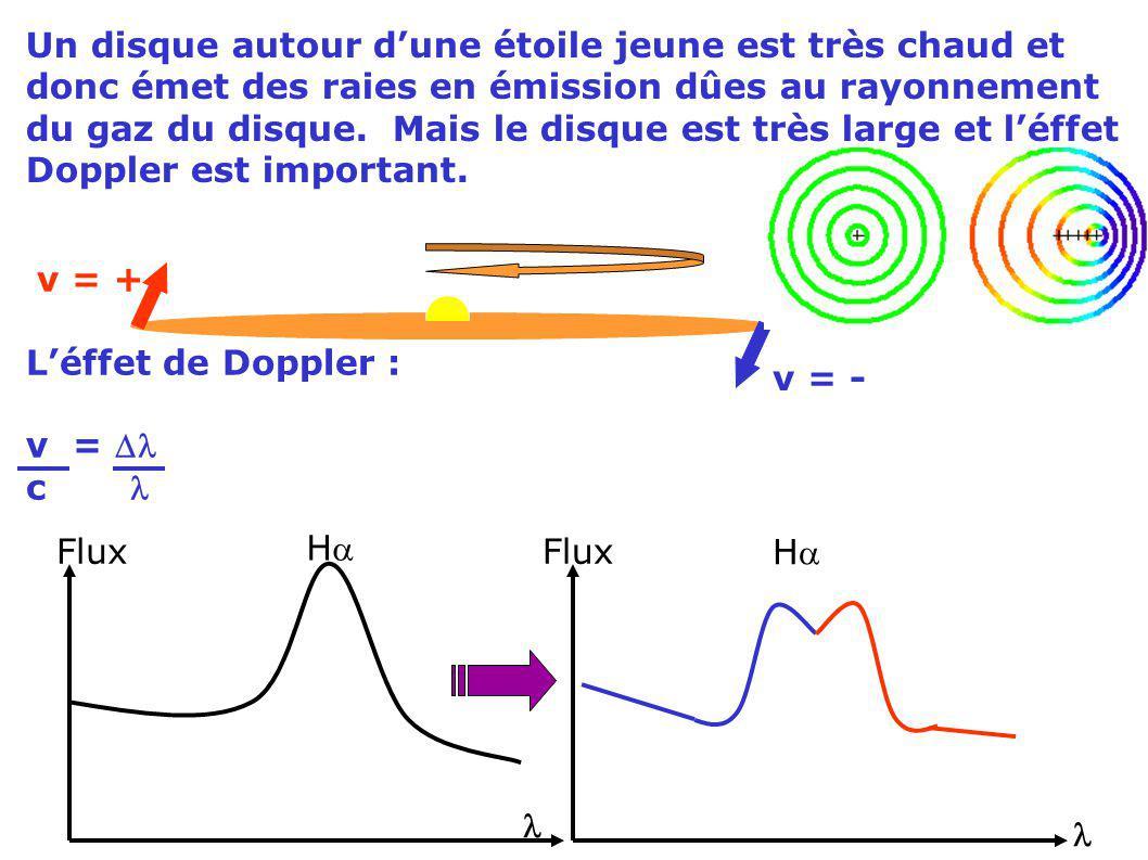 Un disque autour dune étoile jeune est très chaud et donc émet des raies en émission dûes au rayonnement du gaz du disque. Mais le disque est très lar