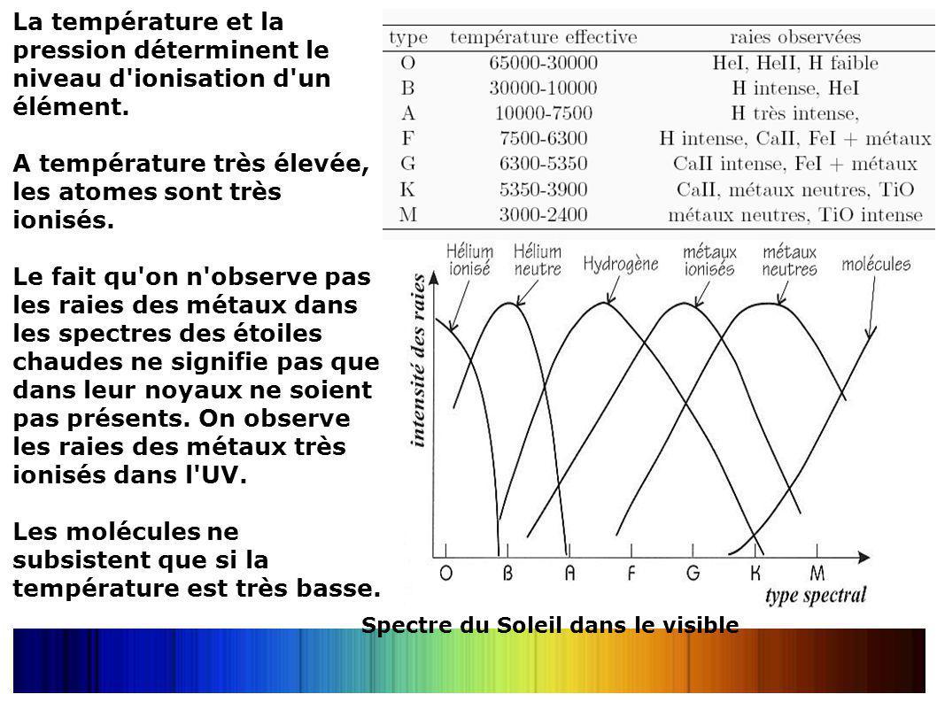 La température et la pression déterminent le niveau d'ionisation d'un élément. A température très élevée, les atomes sont très ionisés. Le fait qu'on