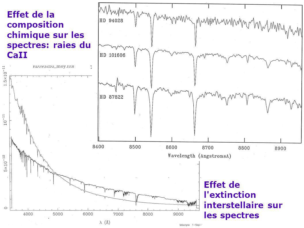 Effet de l'extinction interstellaire sur les spectres Effet de la composition chimique sur les spectres: raies du CaII