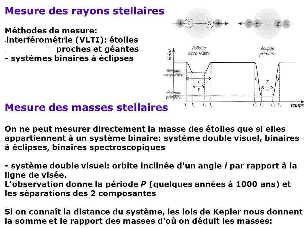 Mesure des rayons stellaires Méthodes de mesure: - interférométrie (VLTI): étoiles - proches et géantes - systèmes binaires à éclipses Mesure des mass