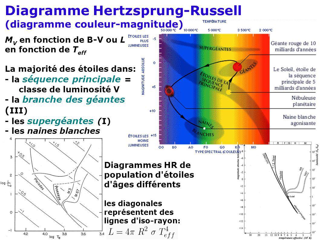 Diagramme Hertzsprung-Russell (diagramme couleur-magnitude) M V en fonction de B-V ou L en fonction de T eff La majorité des étoiles dans: - la séquen