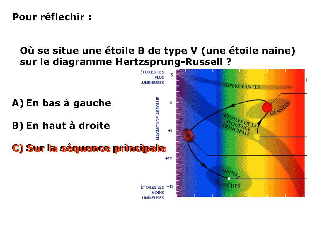 Pour réflechir : Où se situe une étoile B de type V (une étoile naine) sur le diagramme Hertzsprung-Russell ? A)En bas à gauche B)En haut à droite C)S