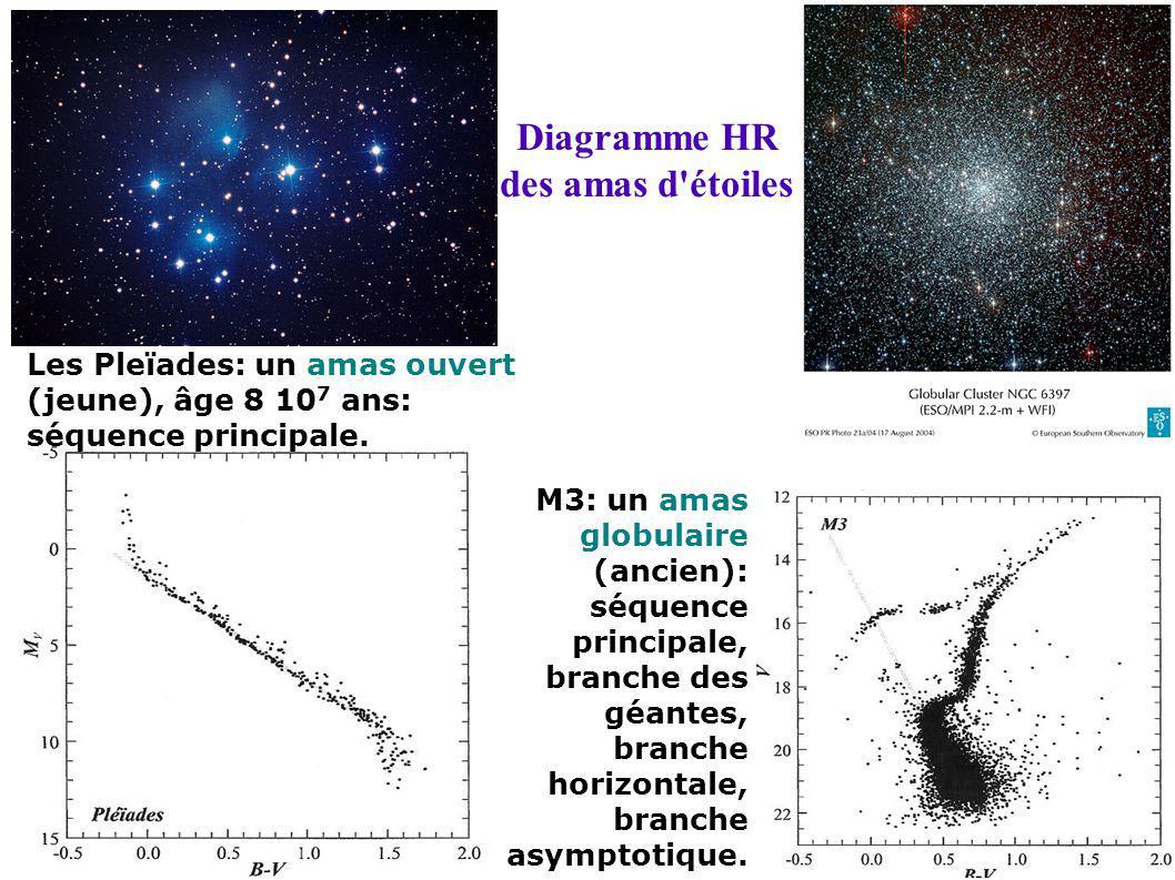 Diagramme HR des amas d'étoiles Les Pleïades: un amas ouvert (jeune), âge 8 10 7 ans: séquence principale. M3: un amas globulaire (ancien): séquence p