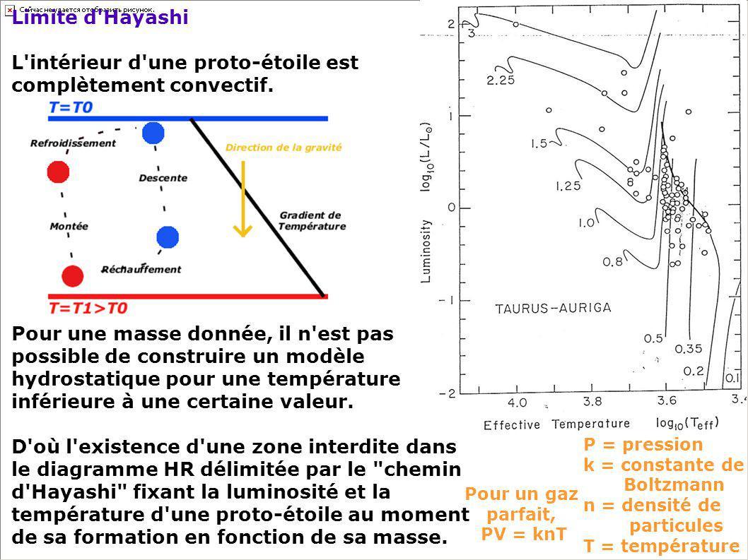 Limite d'Hayashi L'intérieur d'une proto-étoile est complètement convectif. Pour une masse donnée, il n'est pas possible de construire un modèle hydro