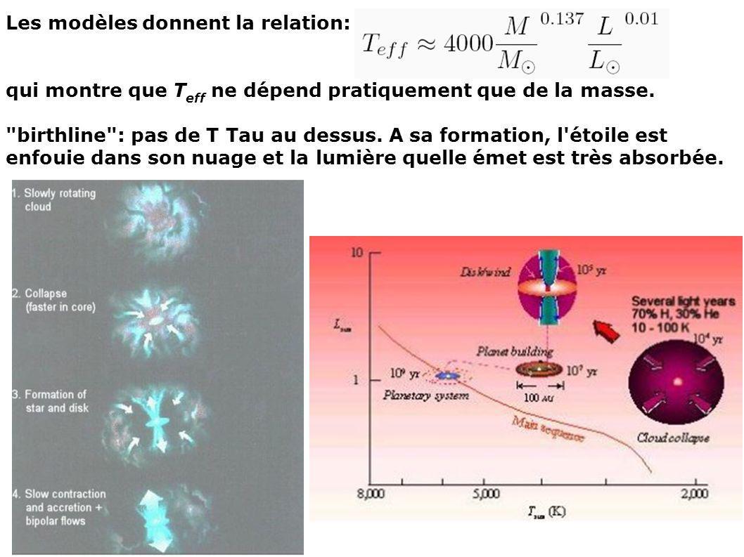 Les modèles donnent la relation: qui montre que T eff ne dépend pratiquement que de la masse.