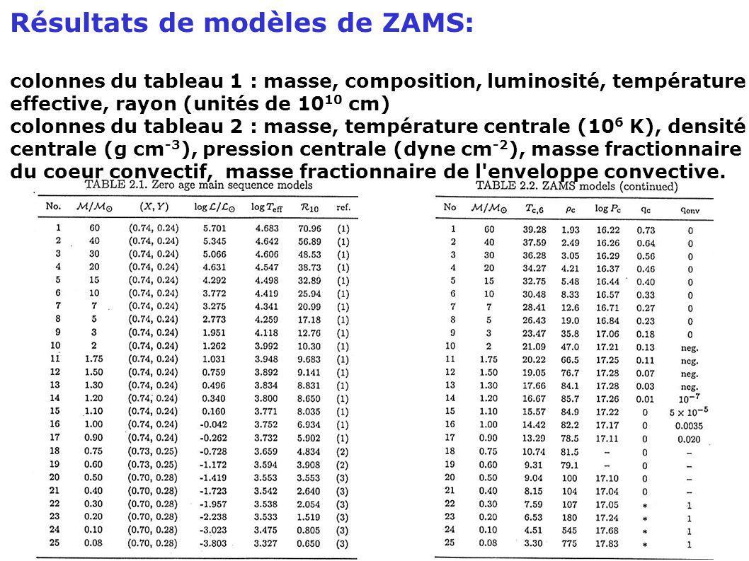 Résultats de modèles de ZAMS: colonnes du tableau 1 : masse, composition, luminosité, température effective, rayon (unités de 10 10 cm) colonnes du ta