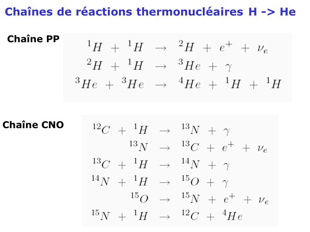 Chaînes de réactions thermonucléaires H -> He Chaîne PP Chaîne CNO