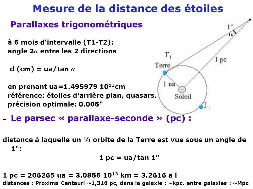 Mesure de la distance des étoiles Parallaxes trigonométriques à 6 mois d'intervalle (T1-T2): angle 2 entre les 2 directions d (cm) = ua/tan en prenant