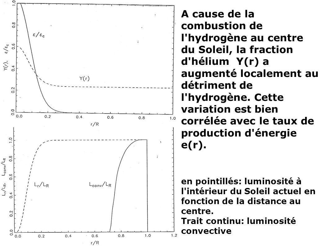A cause de la combustion de l'hydrogène au centre du Soleil, la fraction d'hélium Y(r) a augmenté localement au détriment de l'hydrogène. Cette variat