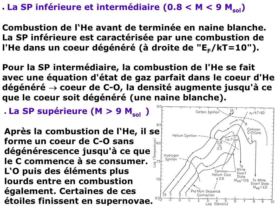 La SP inférieure et intermédiaire (0.8 < M < 9 M sol ) Combustion de lHe avant de terminée en naine blanche. La SP inférieure est caractérisée par une