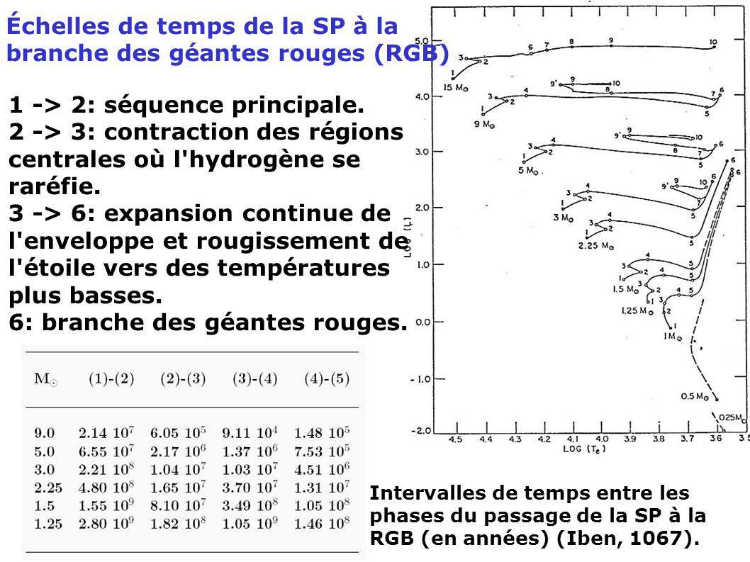 Intervalles de temps entre les phases du passage de la SP à la RGB (en années) (Iben, 1067). Échelles de temps de la SP à la branche des géantes rouge