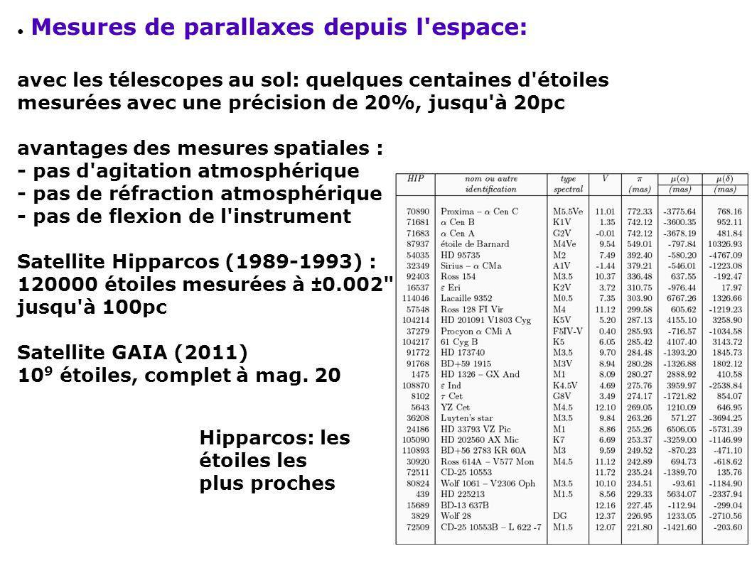 Mesures de parallaxes depuis l'espace: avec les télescopes au sol: quelques centaines d'étoiles mesurées avec une précision de 20%, jusqu'à 20pc avant