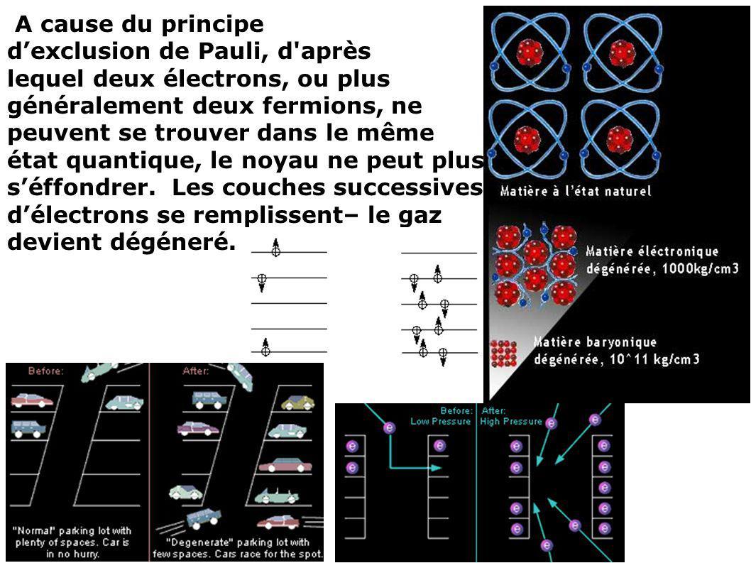A cause du principe dexclusion de Pauli, d'après lequel deux électrons, ou plus généralement deux fermions, ne peuvent se trouver dans le même état qu