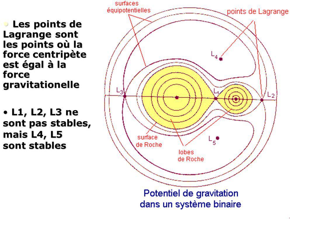 Les points de Lagrange sont les points où la force centripète est égal à la force gravitationelle Les points de Lagrange sont les points où la force c
