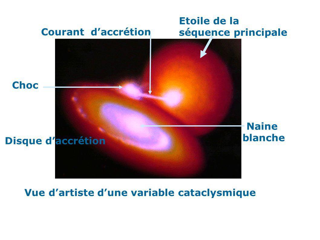 Etoile de la séquence principale Disque daccrétion Courant daccrétion Choc Naine blanche Vue dartiste dune variable cataclysmique