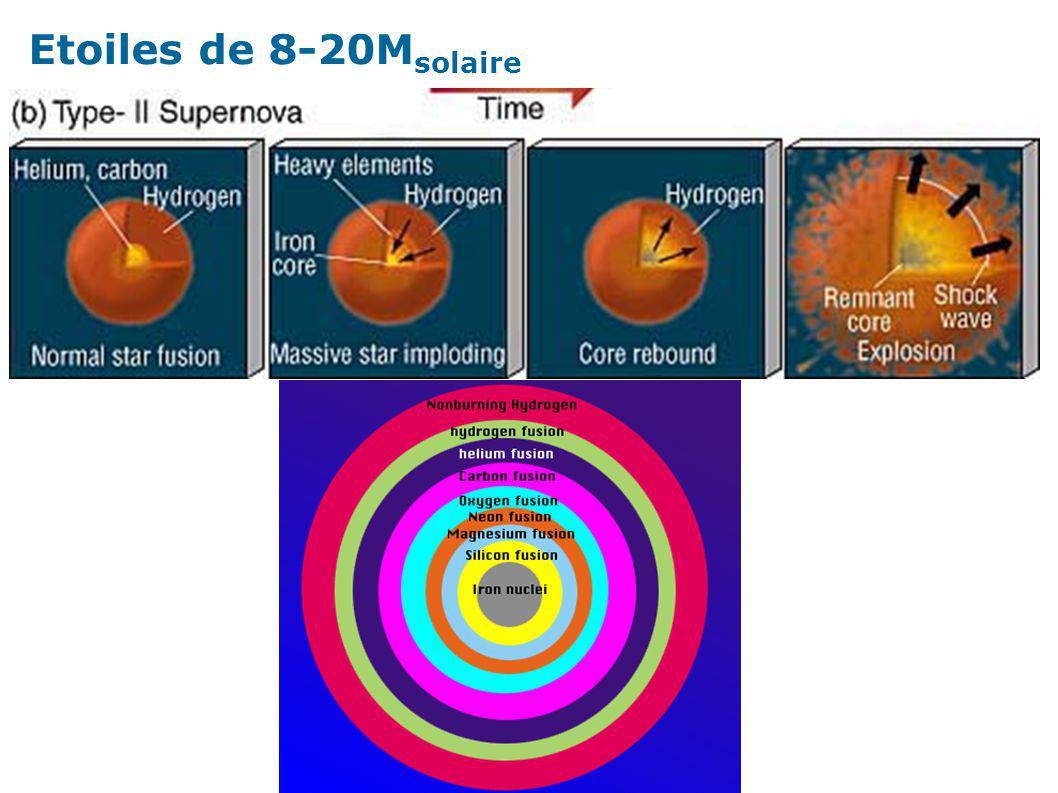 Etoiles de 8-20M solaire