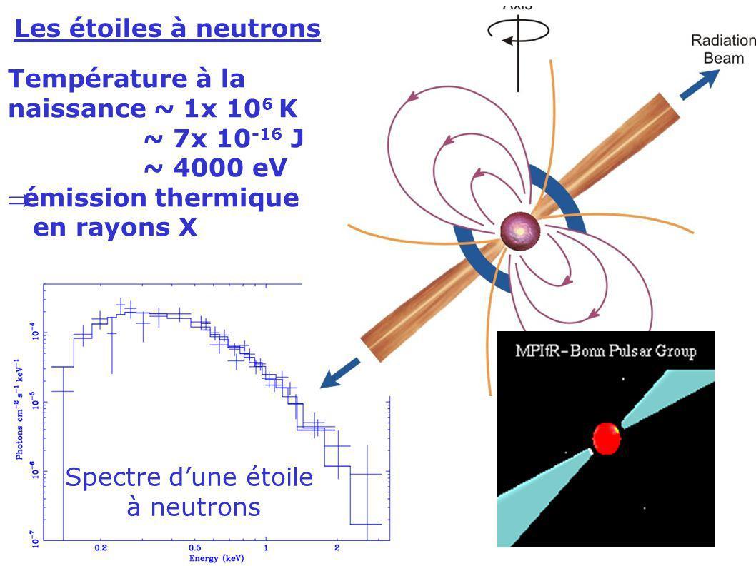 Spectre dune étoile à neutrons Les étoiles à neutrons Température à la naissance ~ 1x 10 6 K ~ 7x 10 -16 J ~ 4000 eV émission thermique en rayons X