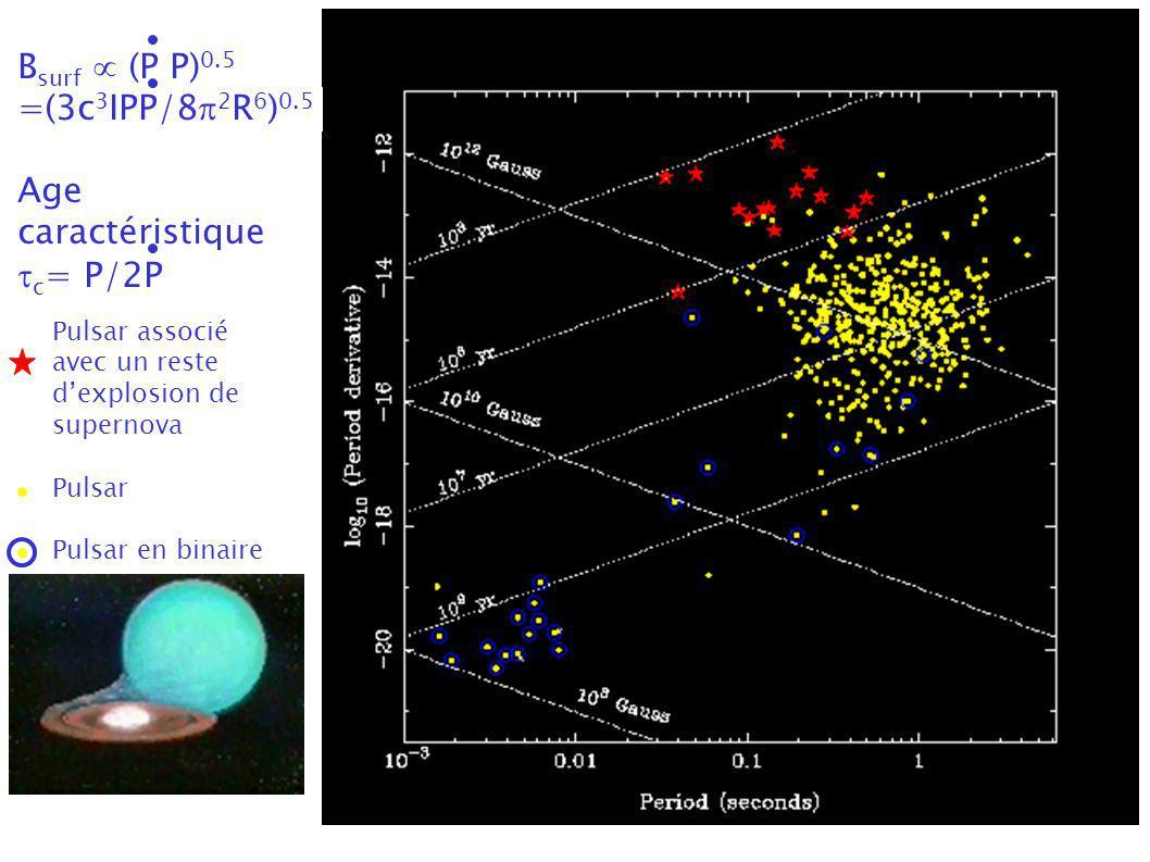 B surf (P P) 0.5 =(3c 3 IPP/8 2 R 6 ) 0.5 Age caractéristique c = P/2P Pulsar associé avec un reste dexplosion de supernova Pulsar Pulsar en binaire
