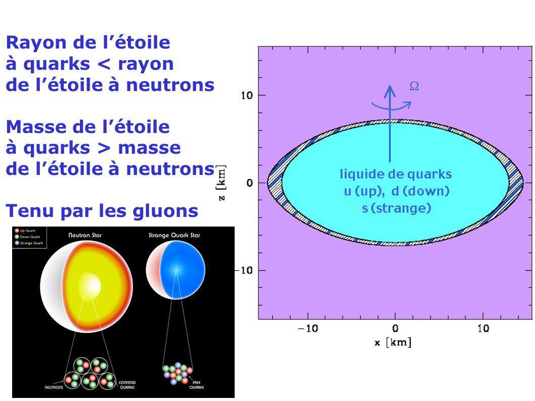 Rayon de létoile à quarks < rayon de létoile à neutrons Masse de létoile à quarks > masse de létoile à neutrons Tenu par les gluons