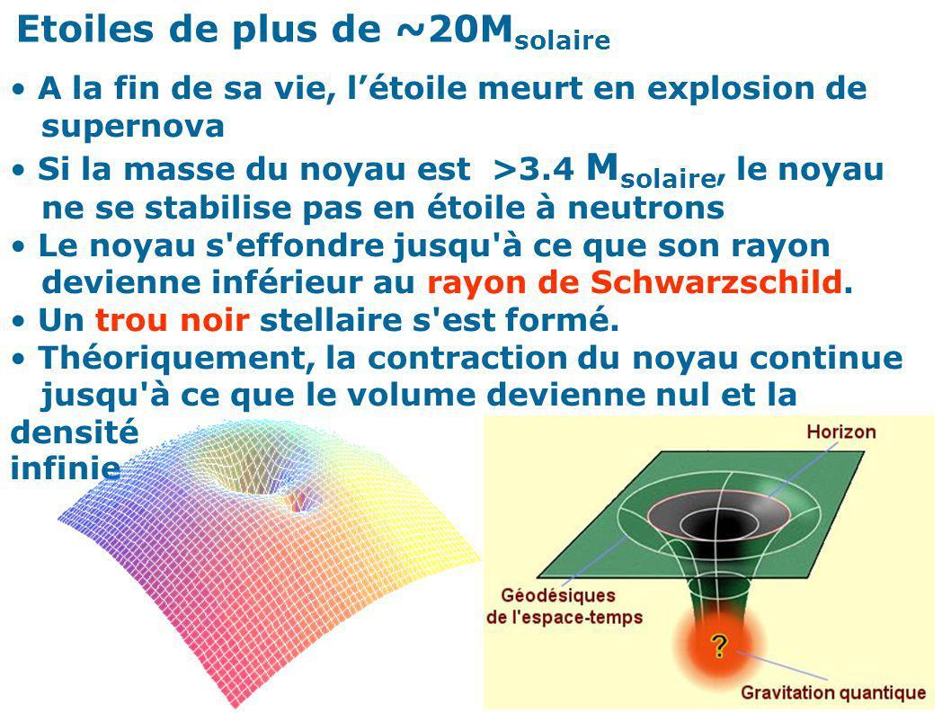 Etoiles de plus de ~20M solaire A la fin de sa vie, létoile meurt en explosion de supernova Si la masse du noyau est >3.4 M solaire, le noyau ne se st