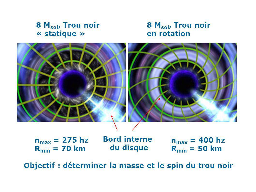8 M sol, Trou noir « statique » 8 M sol, Trou noir en rotation n max = 275 hz R min = 70 km n max = 400 hz R min = 50 km Objectif : déterminer la mass