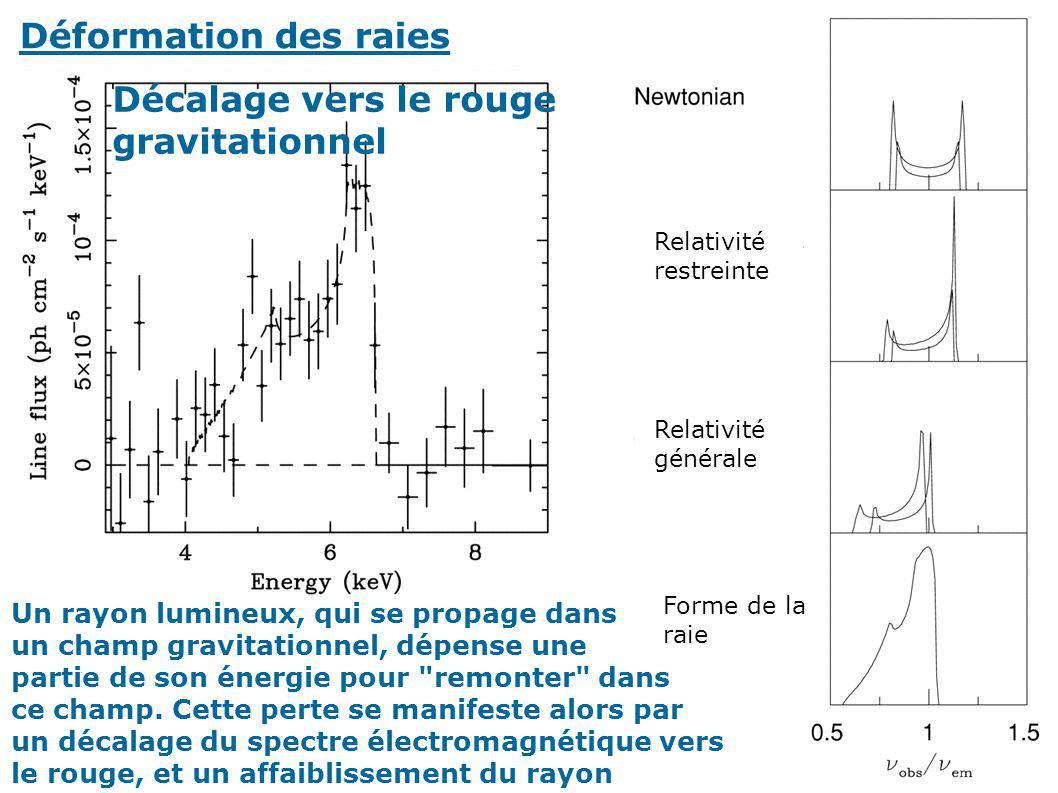 Déformation des raies Relativité restreinte Relativité générale Forme de la raie Décalage vers le rouge gravitationnel Un rayon lumineux, qui se propa