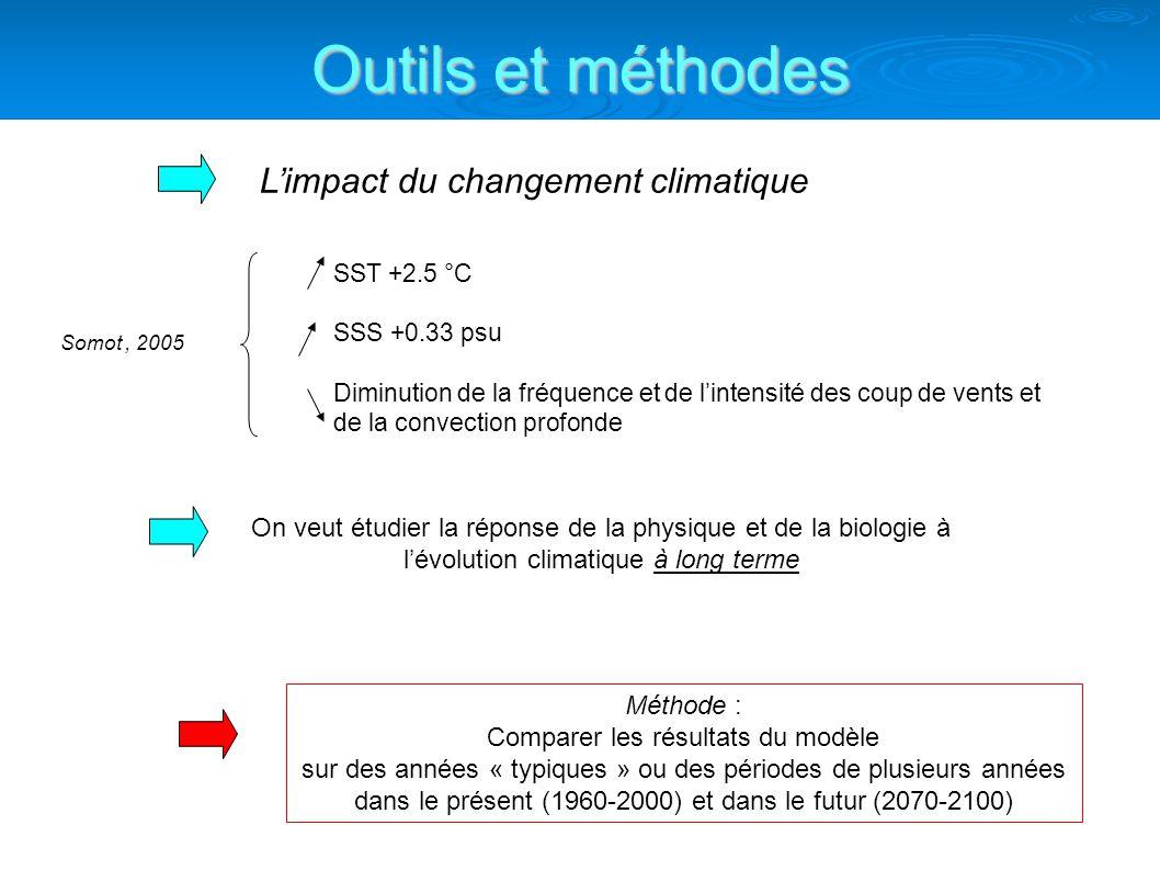 On veut étudier la réponse de la physique et de la biologie à lévolution climatique à long terme Méthode : Comparer les résultats du modèle sur des années « typiques » ou des périodes de plusieurs années dans le présent (1960-2000) et dans le futur (2070-2100) Outils et méthodes Limpact du changement climatique SST +2.5 °C SSS +0.33 psu Diminution de la fréquence et de lintensité des coup de vents et de la convection profonde Somot, 2005