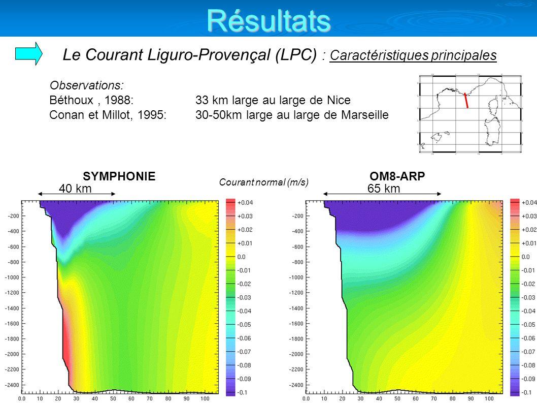 Observations: Béthoux, 1988: 33 km large au large de Nice Conan et Millot, 1995: 30-50km large au large de Marseille Le Courant Liguro-Provençal (LPC) : Caractéristiques principales SYMPHONIEOM8-ARP 65 km40 km Courant normal (m/s) Résultats