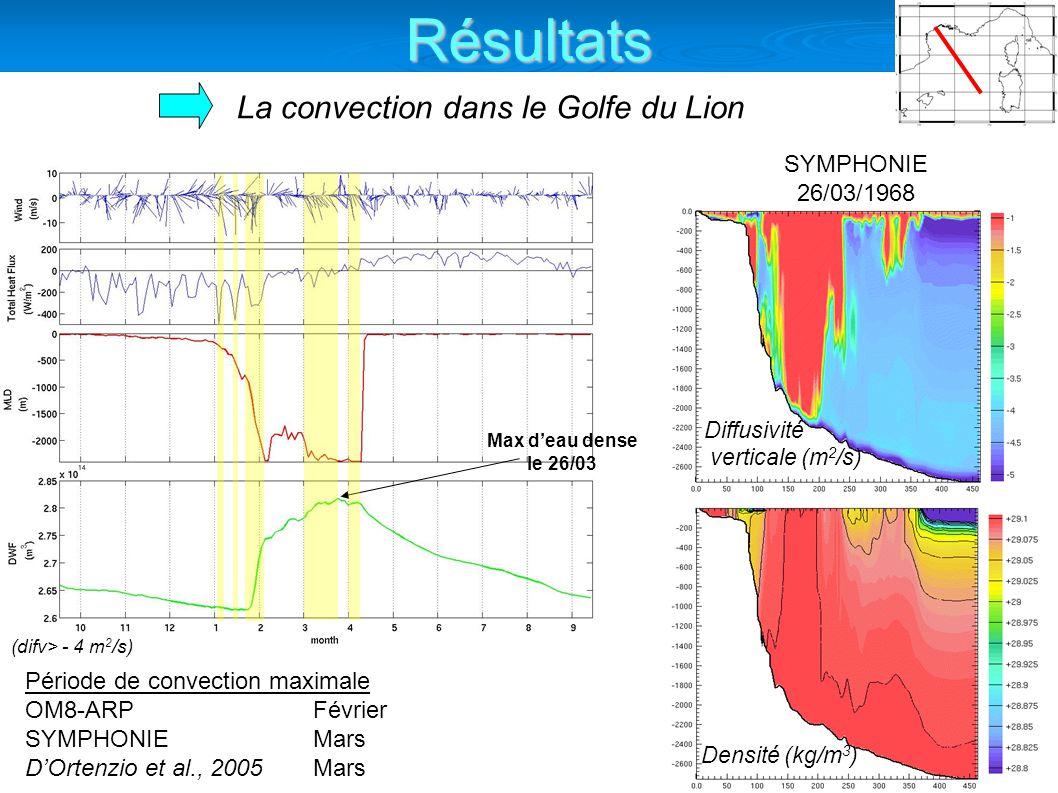 La convection dans le Golfe du Lion Diffusivité verticale (m 2 /s) (difv> - 4 m 2 /s) Densité (kg/m 3 ) SYMPHONIE 26/03/1968 Période de convection maximale OM8-ARP Février SYMPHONIE Mars DOrtenzio et al., 2005Mars Max deau dense le 26/03 Résultats