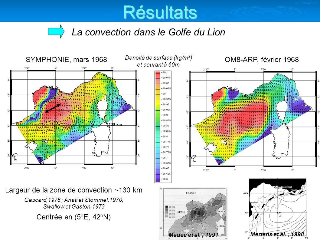 Mertens et al., 1998 Madec et al., 1991 La convection dans le Golfe du Lion SYMPHONIE, mars 1968OM8-ARP, février 1968 Densité de surface (kg/m 3 ) et courant à 60m Largeur de la zone de convection ~130 km Gascard,1978 ; Anati et Stommel,1970; Swallow et Gaston,1973 Centrée en (5 o E, 42 o N) 100 km Résultats