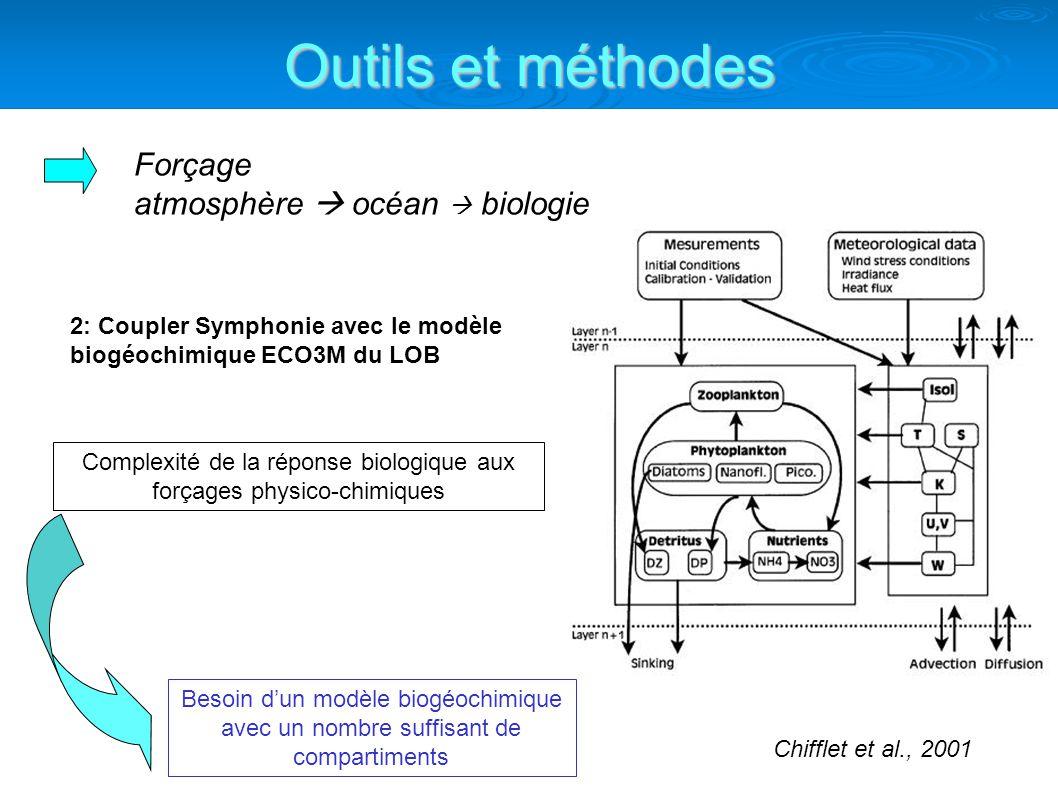 Outils et méthodes 2: Coupler Symphonie avec le modèle biogéochimique ECO3M du LOB Chifflet et al., 2001 Complexité de la réponse biologique aux forçages physico-chimiques Besoin dun modèle biogéochimique avec un nombre suffisant de compartiments Forçage atmosphère océan biologie