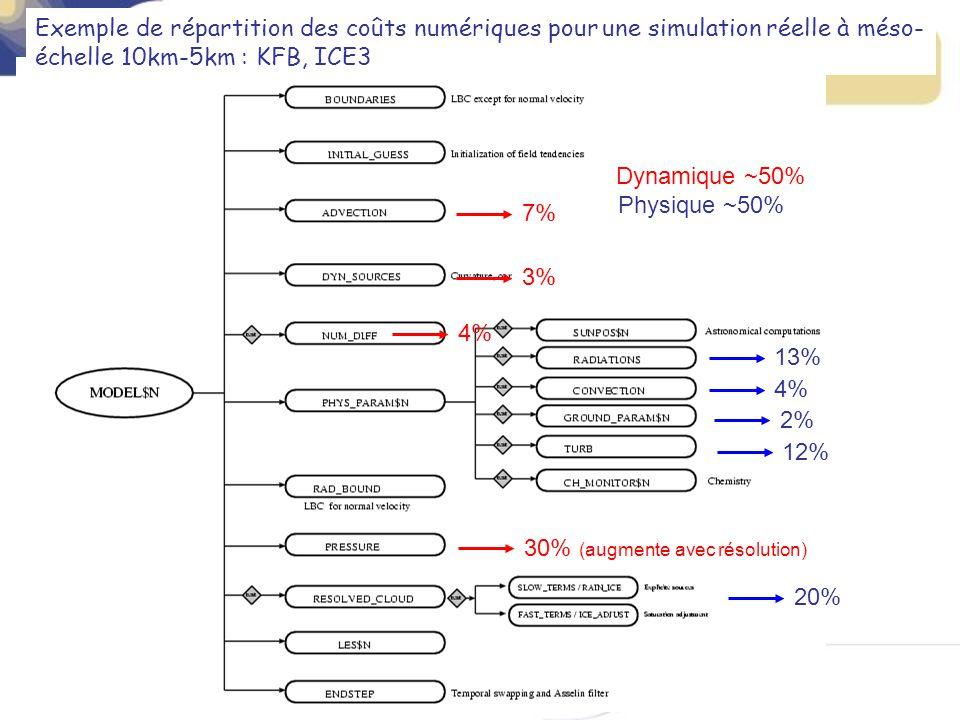 7% Exemple de répartition des coûts numériques pour une simulation réelle à méso- échelle 10km-5km : KFB, ICE3 3% 4% 30% (augmente avec résolution) 13% 4% 2% 12% 20% Dynamique ~50% Physique ~50%