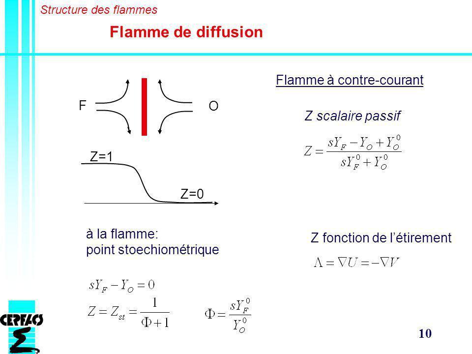 10 Flamme de diffusion Structure des flammes Z scalaire passif Z=1 Z=0 F O à la flamme: point stoechiométrique Z fonction de létirement Flamme à contre-courant