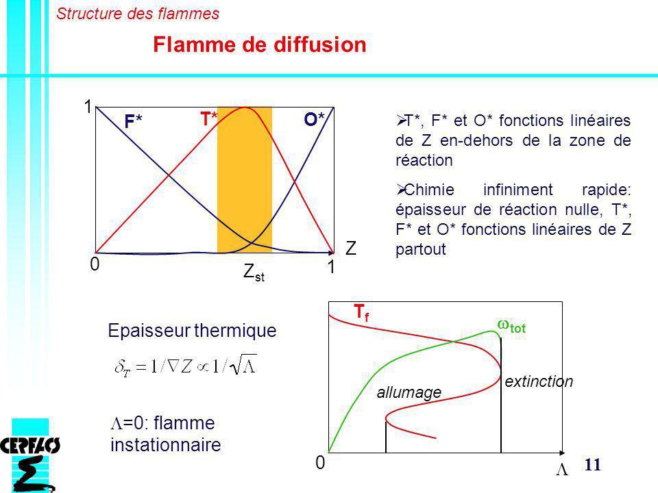 11 Flamme de diffusion Structure des flammes Z 1 0 Z st 1 T* F* O* T*, F* et O* fonctions linéaires de Z en-dehors de la zone de réaction Chimie infiniment rapide: épaisseur de réaction nulle, T*, F* et O* fonctions linéaires de Z partout Epaisseur thermique 0 TfTf allumage extinction =0: flamme instationnaire tot
