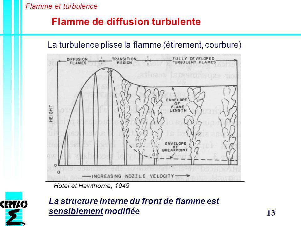 13 Flamme de diffusion turbulente La turbulence plisse la flamme (étirement, courbure) La structure interne du front de flamme est sensiblement modifiée Hotel et Hawthorne, 1949 Flamme et turbulence