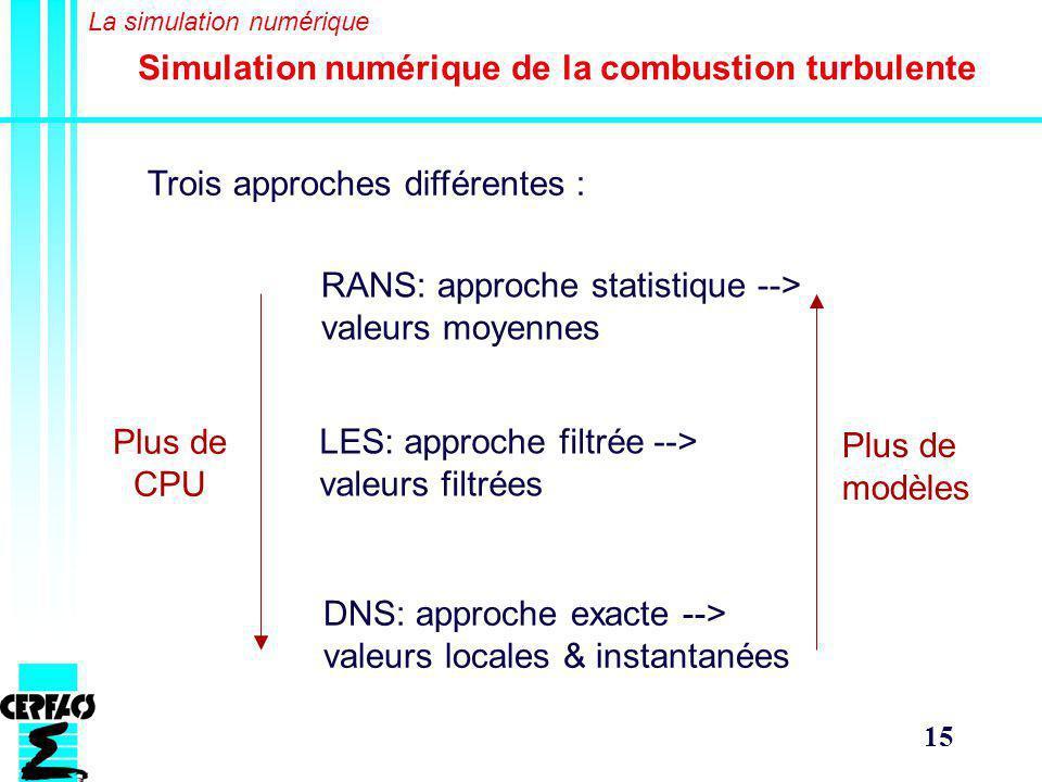 15 Trois approches différentes : RANS: approche statistique --> valeurs moyennes LES: approche filtrée --> valeurs filtrées DNS: approche exacte --> valeurs locales & instantanées Plus de CPU Plus de modèles Simulation numérique de la combustion turbulente La simulation numérique