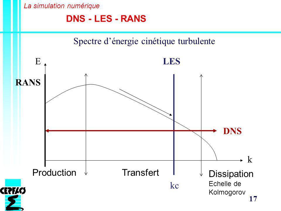 17 Spectre dénergie cinétique turbulente E k ProductionTransfert Dissipation Echelle de Kolmogorov LES DNS kc RANS DNS - LES - RANS La simulation numérique