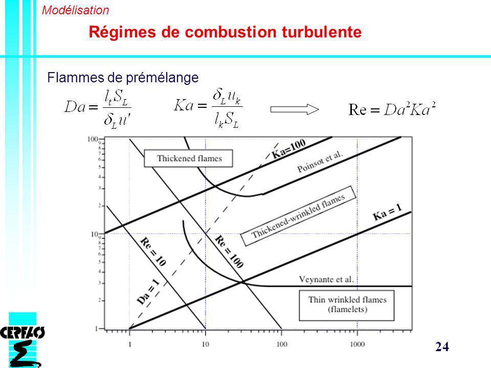24 Régimes de combustion turbulente Modélisation Flammes de prémélange