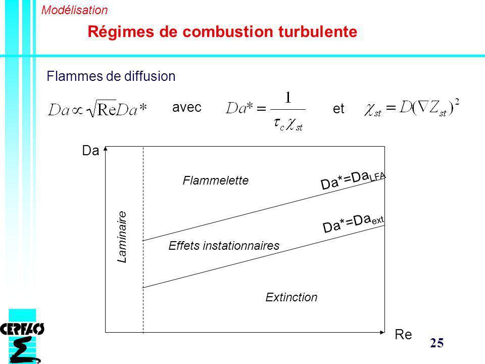 25 Régimes de combustion turbulente Modélisation Flammes de diffusion avec et Da Re Extinction Effets instationnaires Flammelette Laminaire Da*=Da LFA Da*=Da ext