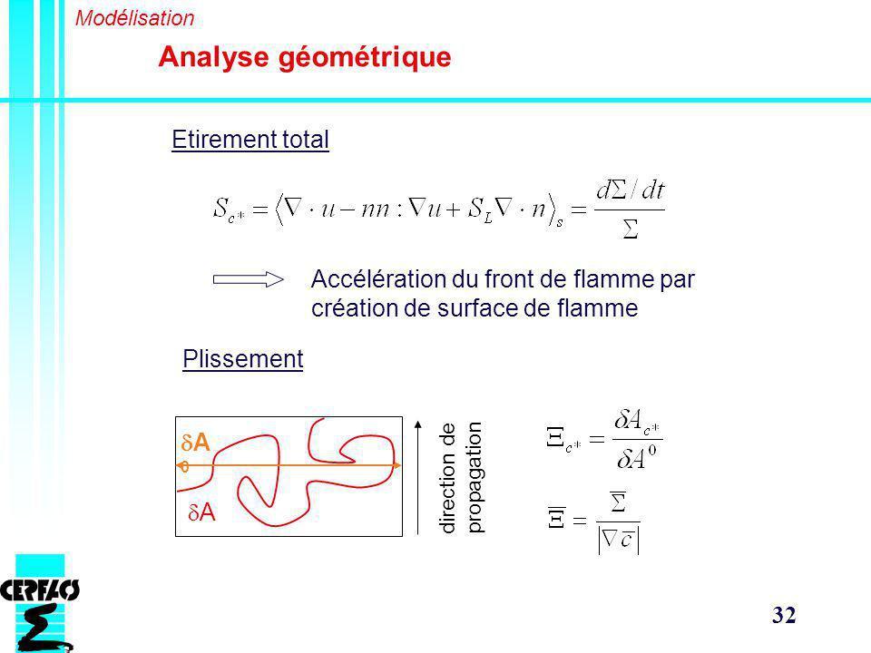 32 Analyse géométrique Modélisation Etirement total A A 0 Plissement Accélération du front de flamme par création de surface de flamme direction de propagation